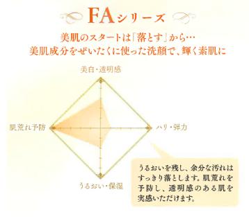 FAグラフ