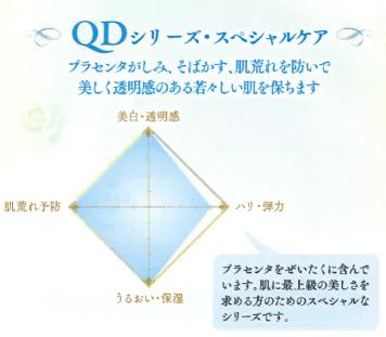 QDグラフ